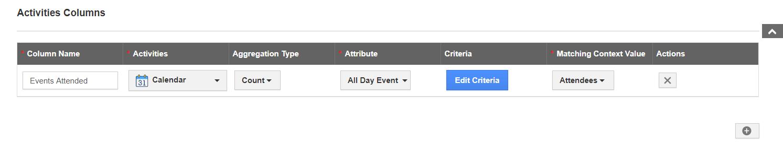 Activities Context Value