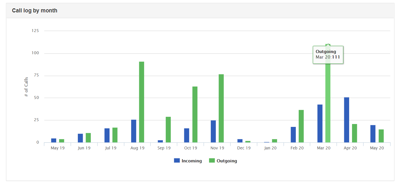 Bar Chart Analysis